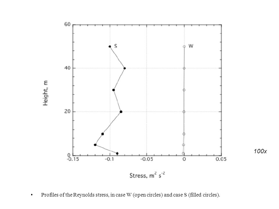 Profiles of the Reynolds stress, in case W (open circles) and case S (filled circles). 100x