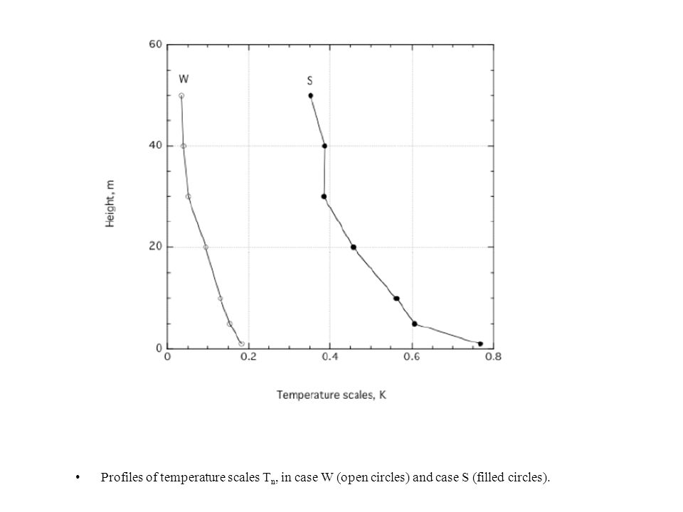 Profiles of temperature scales T n, in case W (open circles) and case S (filled circles).