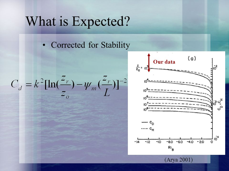 What is Expected Corrected for Stability Our data (Arya 2001)