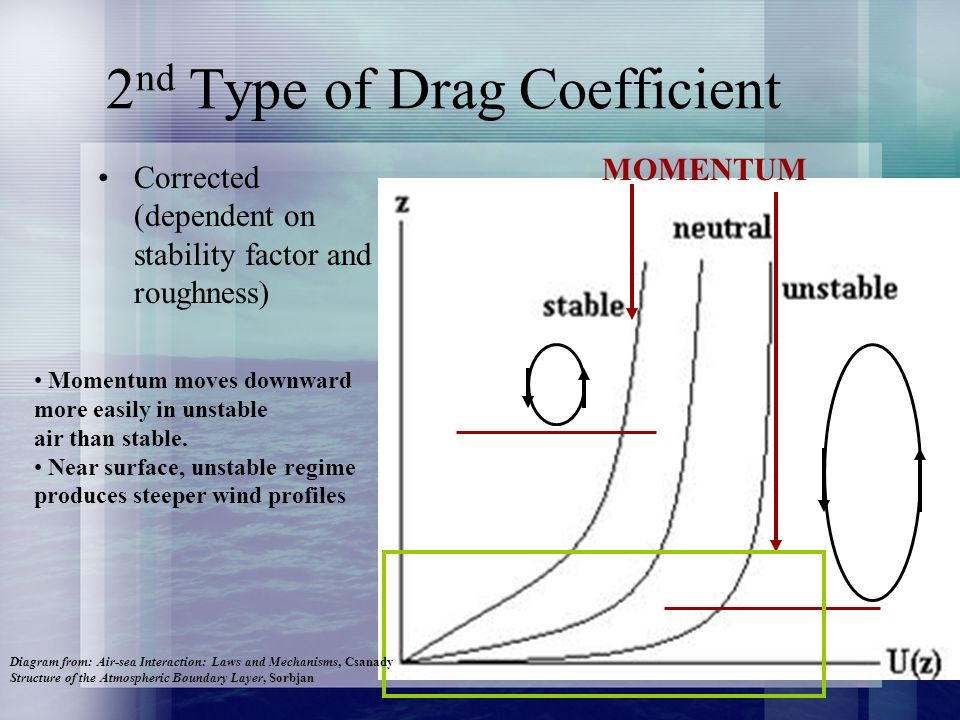 2 nd Type of Drag Coefficient Corrected (dependent on stability factor and roughness) MOMENTUM Momentum moves downward more easily in unstable air than stable.