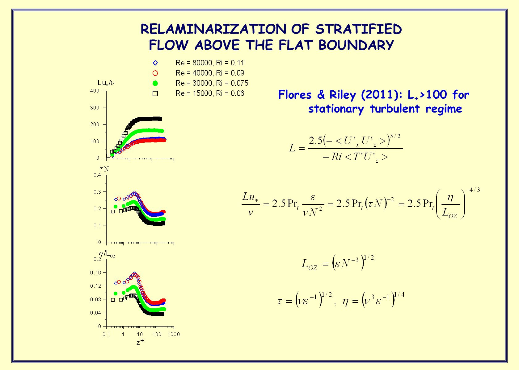 Flores & Riley (2011): L + >100 for stationary turbulent regime RELAMINARIZATION OF STRATIFIED FLOW ABOVE THE FLAT BOUNDARY