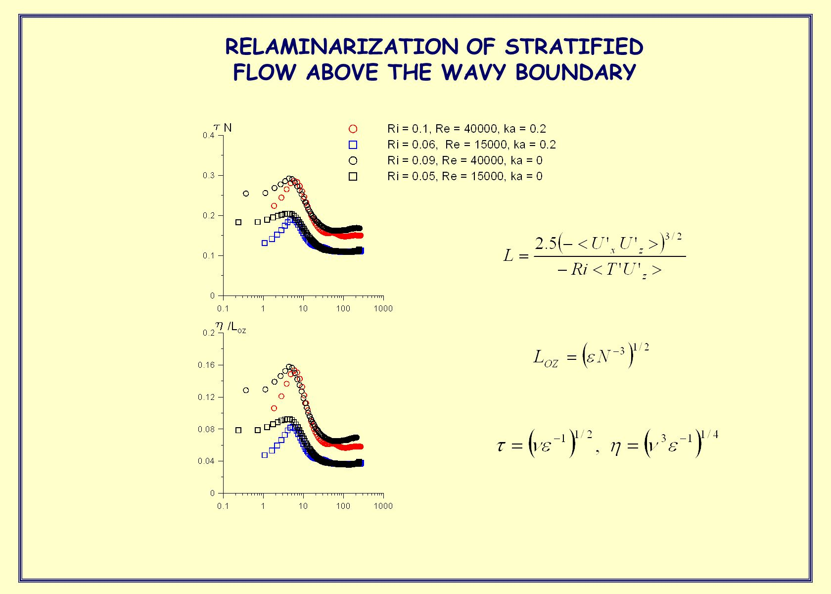 RELAMINARIZATION OF STRATIFIED FLOW ABOVE THE WAVY BOUNDARY