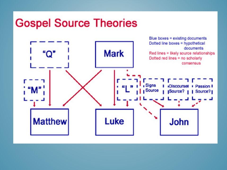 Diagram With Dates Of Gospel Development Diy Enthusiasts Wiring