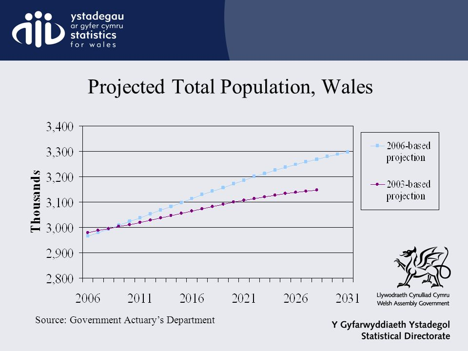 Projected Total Population, Wales Source: Government Actuary's Department