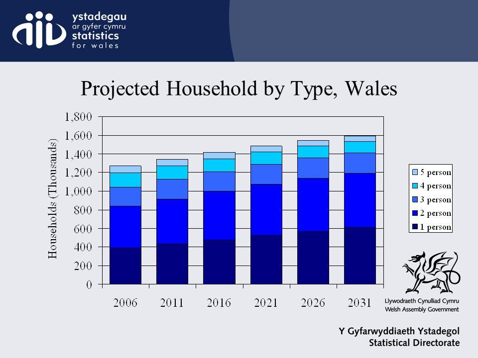 Projected Household by Type, Wales