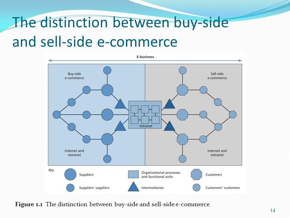 buy side e commerce