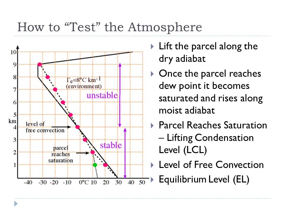 How to Test the Atmosphere  Lift the parcel along the dry adiabat  Once the parcel reaches dew point it becomes saturated and rises along moist adiabat  Parcel Reaches Saturation – Lifting Condensation Level (LCL)  Level of Free Convection  Equilibrium Level (EL)