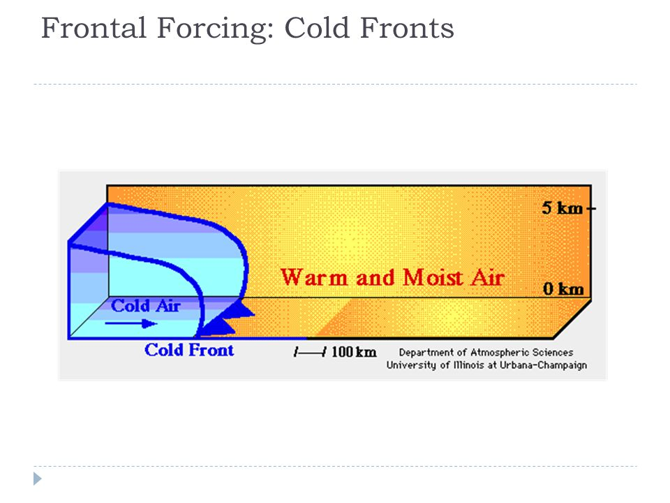 Frontal Forcing: Cold Fronts