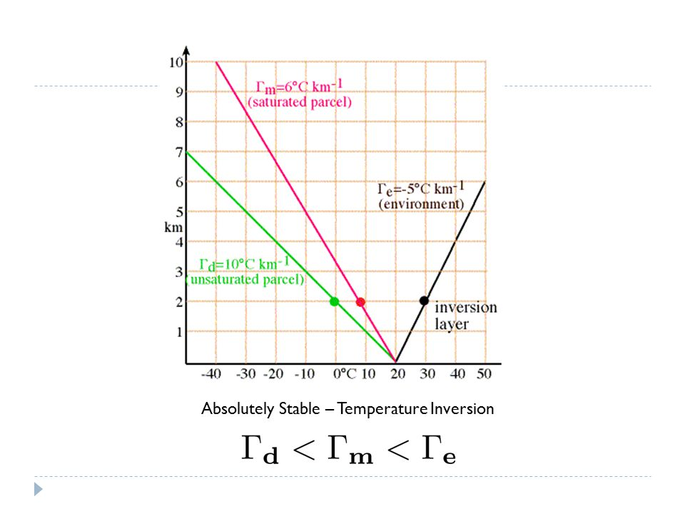 Absolutely Stable – Temperature Inversion