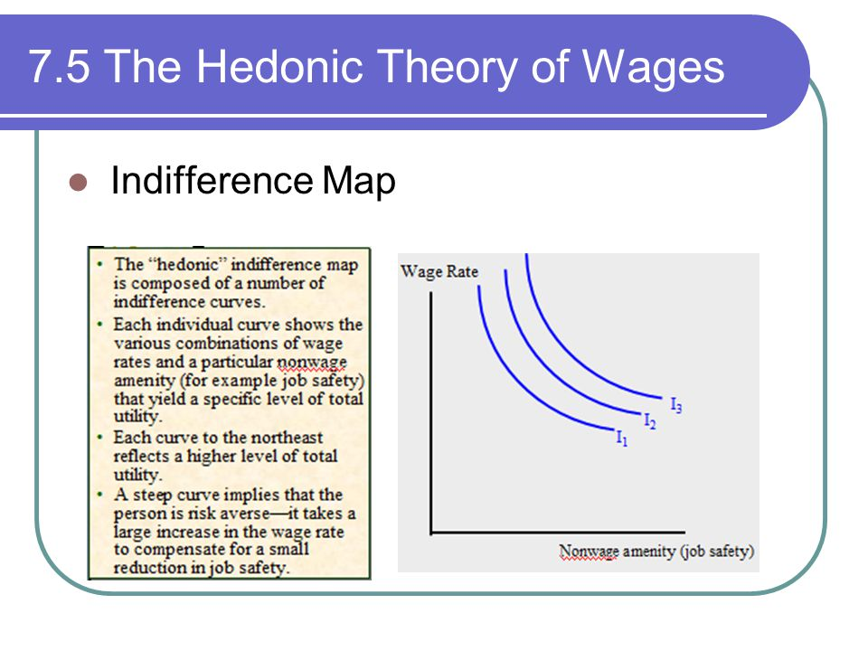 7.5 The Hedonic Theory of Wages Indifference Map