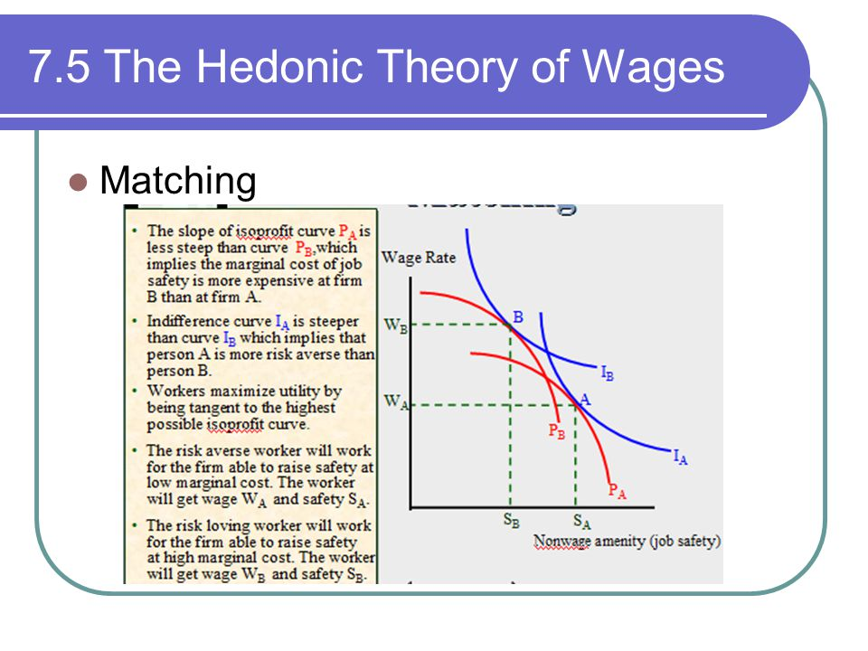 7.5 The Hedonic Theory of Wages Matching
