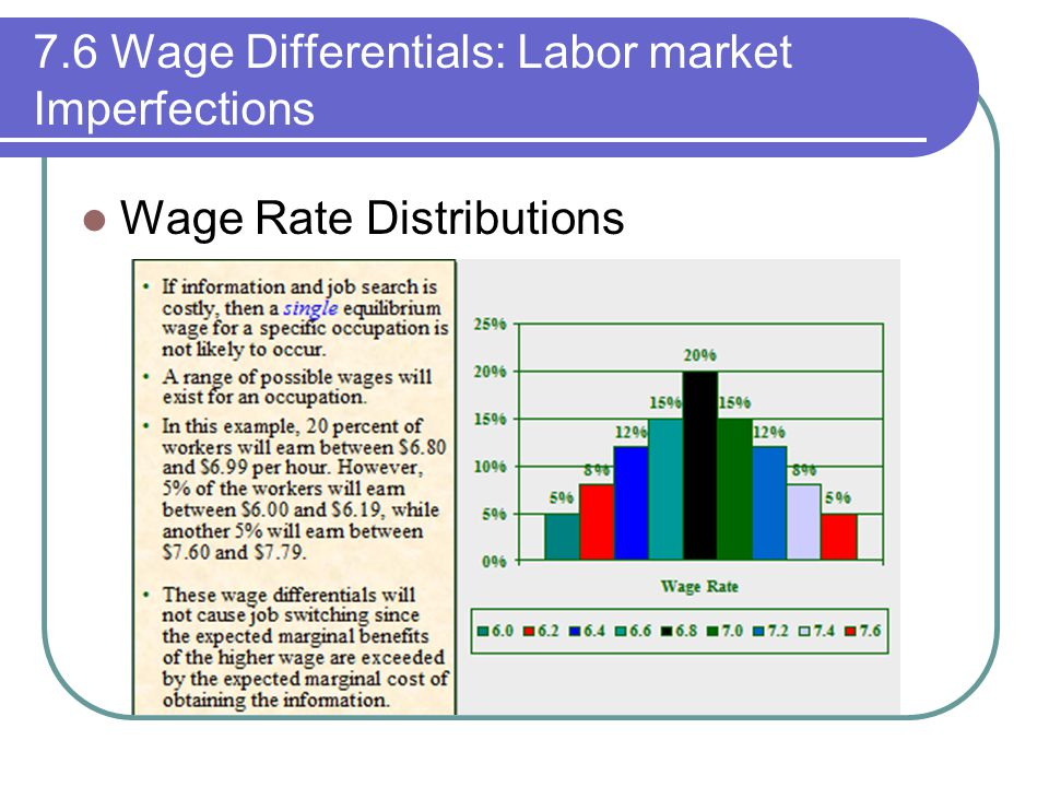 7.6 Wage Differentials: Labor market Imperfections Wage Rate Distributions