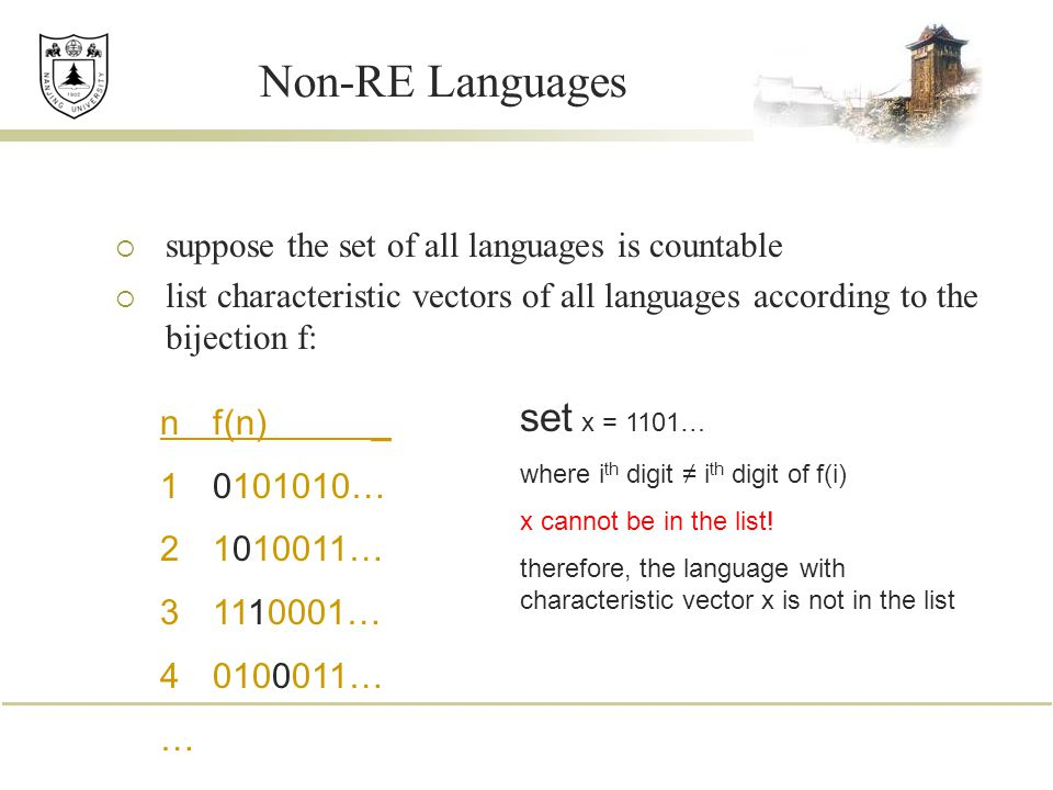Non-RE Languages  suppose the set of all languages is countable  list characteristic vectors of all languages according to the bijection f: nf(n) _ … … … … … set x = 1101… where i th digit ≠ i th digit of f(i) x cannot be in the list.