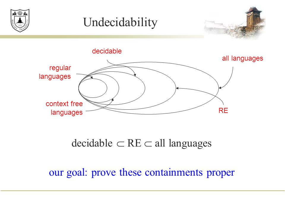 Undecidability decidable  RE  all languages our goal: prove these containments proper regular languages context free languages all languages decidable RE