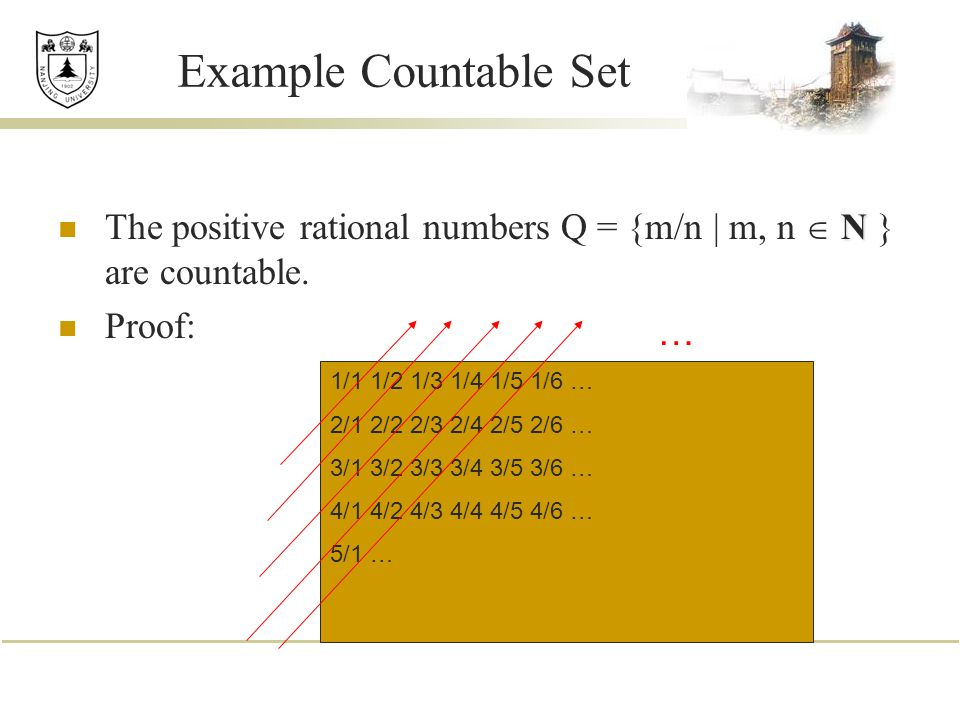 Example Countable Set N The positive rational numbers Q = {m/n | m, n  N } are countable.