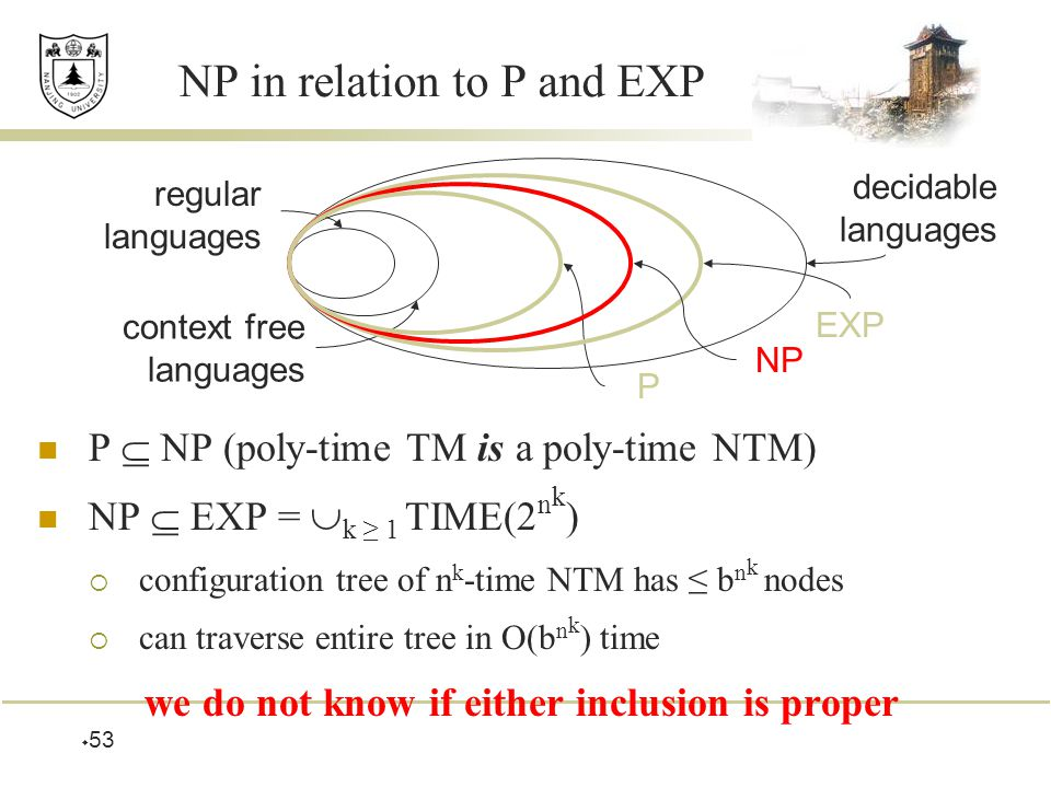  53 NP in relation to P and EXP P  NP (poly-time TM is a poly-time NTM) NP  EXP =  k ≥ 1 TIME(2 n k )  configuration tree of n k -time NTM has ≤ b n k nodes  can traverse entire tree in O(b n k ) time we do not know if either inclusion is proper regular languages context free languages decidable languages P EXP NP