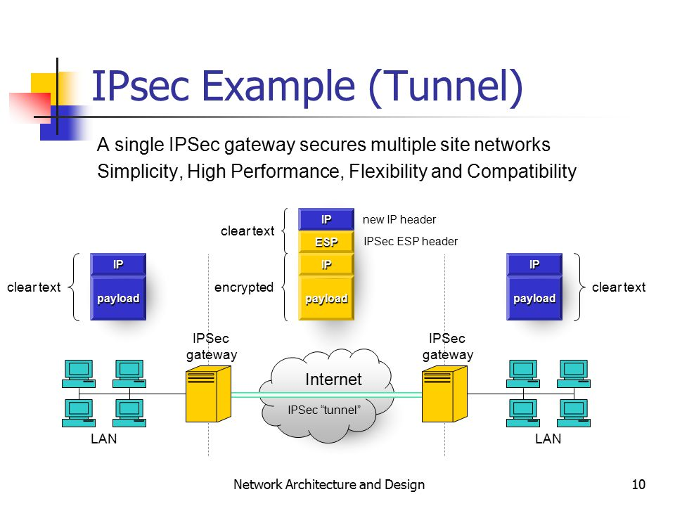 10 Network Architecture and Design IPsec Example (Tunnel) payload A single IPSec gateway secures multiple site networks Simplicity, High Performance, Flexibility and Compatibility encrypted clear text IPSec ESP header LAN Internet LAN IPSec gateway IPSec gateway IP ESP IP new IP header IPSec tunnel clear text IPIP payloadpayload