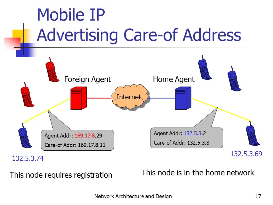 17 Network Architecture and Design Mobile IP Advertising Care-of Address Agent Addr: Care-of Addr: Home AgentForeign Agent Agent Addr: Care-of Addr: Internet This node requires registration This node is in the home network
