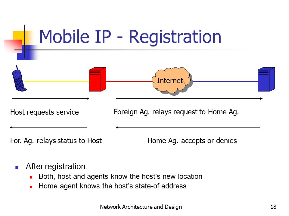 18 Network Architecture and Design Mobile IP - Registration Internet Host requests service Foreign Ag.