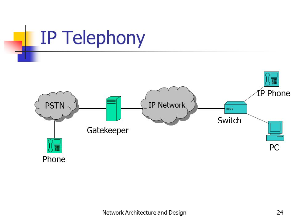 24 Network Architecture and Design IP Telephony PSTN IP Network Phone Gatekeeper Switch IP Phone PC
