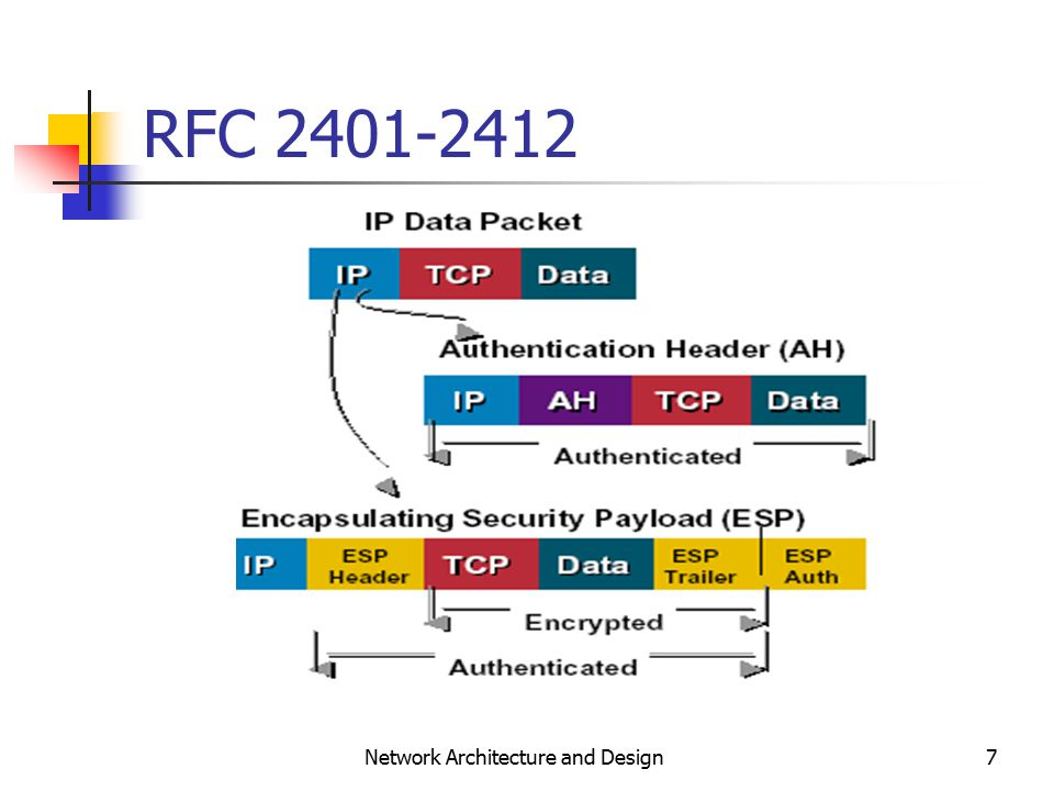 7 Network Architecture and Design RFC