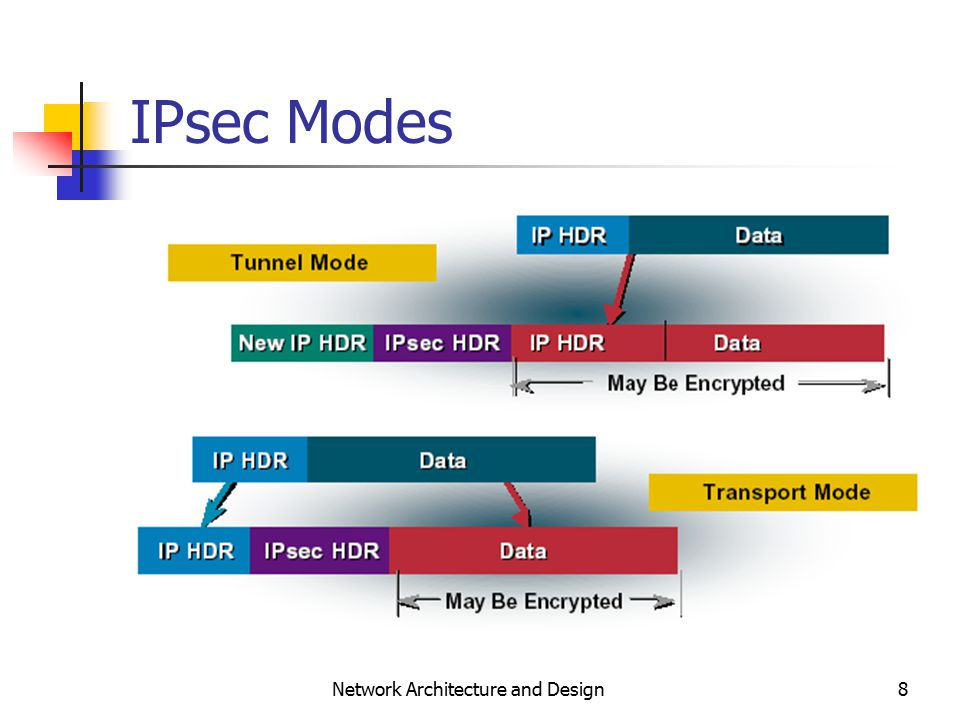 8 Network Architecture and Design IPsec Modes