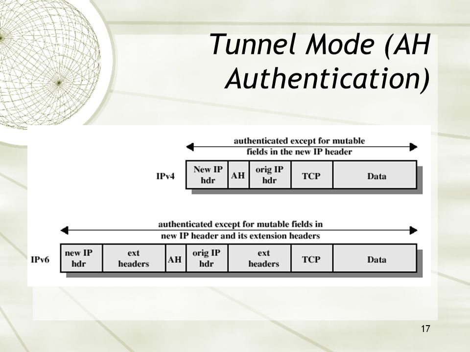17 Tunnel Mode (AH Authentication)