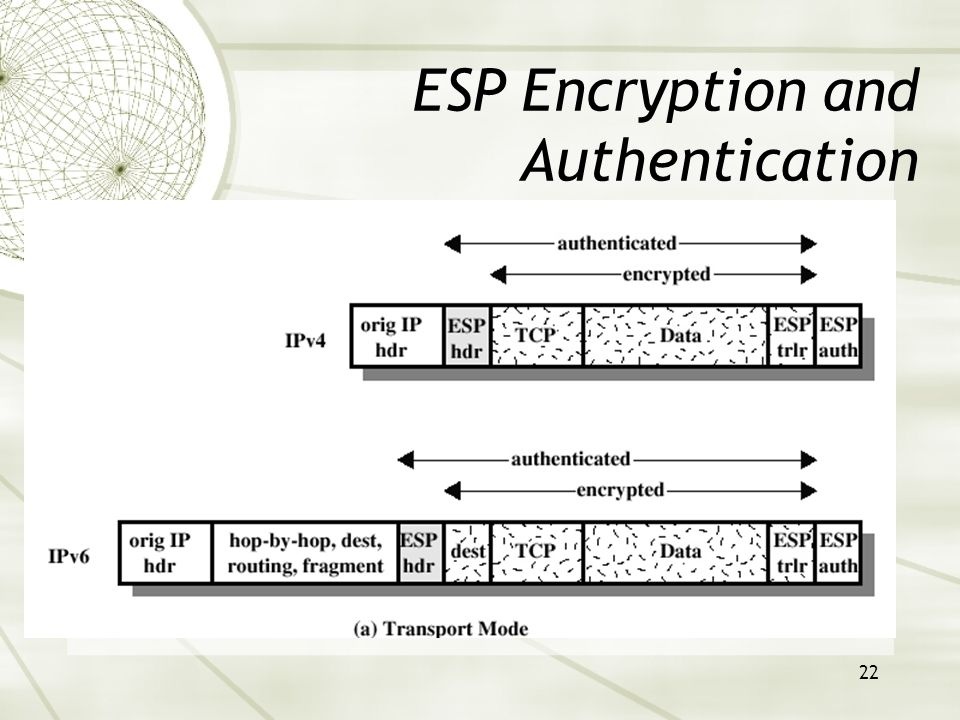 22 ESP Encryption and Authentication