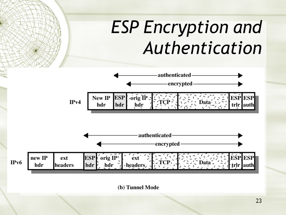 23 ESP Encryption and Authentication