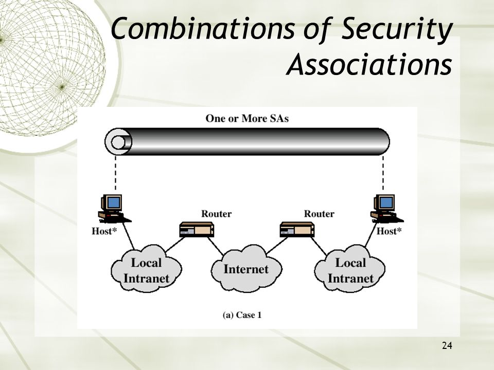 24 Combinations of Security Associations