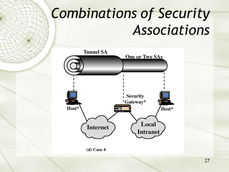 27 Combinations of Security Associations