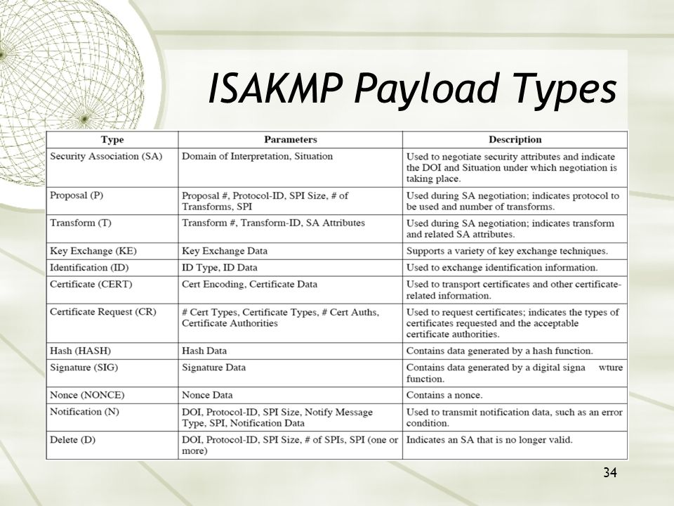 34 ISAKMP Payload Types