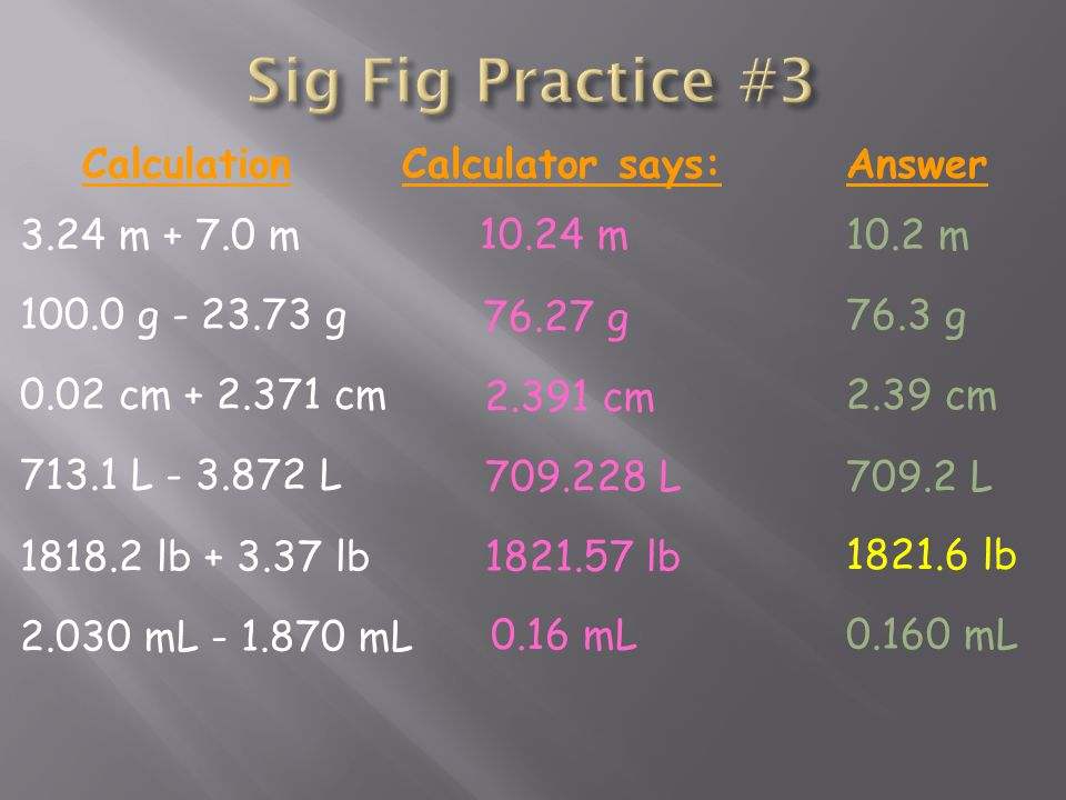 3.24 m m CalculationCalculator says:Answer m 10.2 m g g g 76.3 g 0.02 cm cm cm 2.39 cm L L L709.2 L lb lb lb lb mL mL 0.16 mL mL