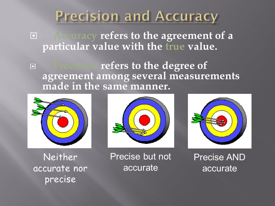  Accuracy refers to the agreement of a particular value with the true value.