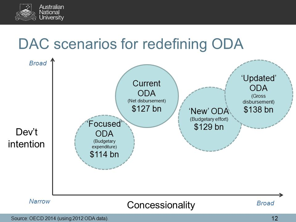 DAC scenarios for redefining ODA 12 Concessionality Dev't intention Current ODA (Net disbursement) $127 bn Source: OECD 2014 (using 2012 ODA data).