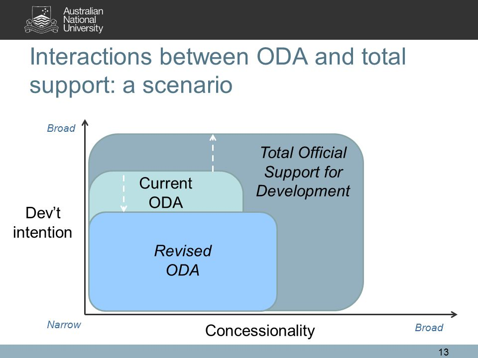 Total Official Support for Development Interactions between ODA and total support: a scenario 13 Concessionality Dev't intention Current ODA Revised ODA Broad Narrow