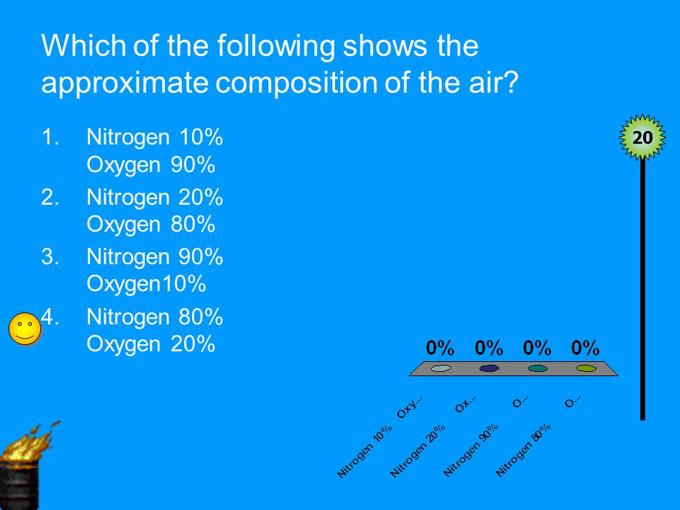 Which of the following shows the approximate composition of the air.