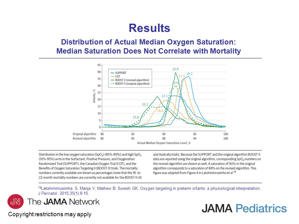Copyright restrictions may apply Distribution of Actual Median Oxygen Saturation: Median Saturation Does Not Correlate with Mortality 19 Lakshminrusimha S, Manja V, Mathew B, Suresh GK.