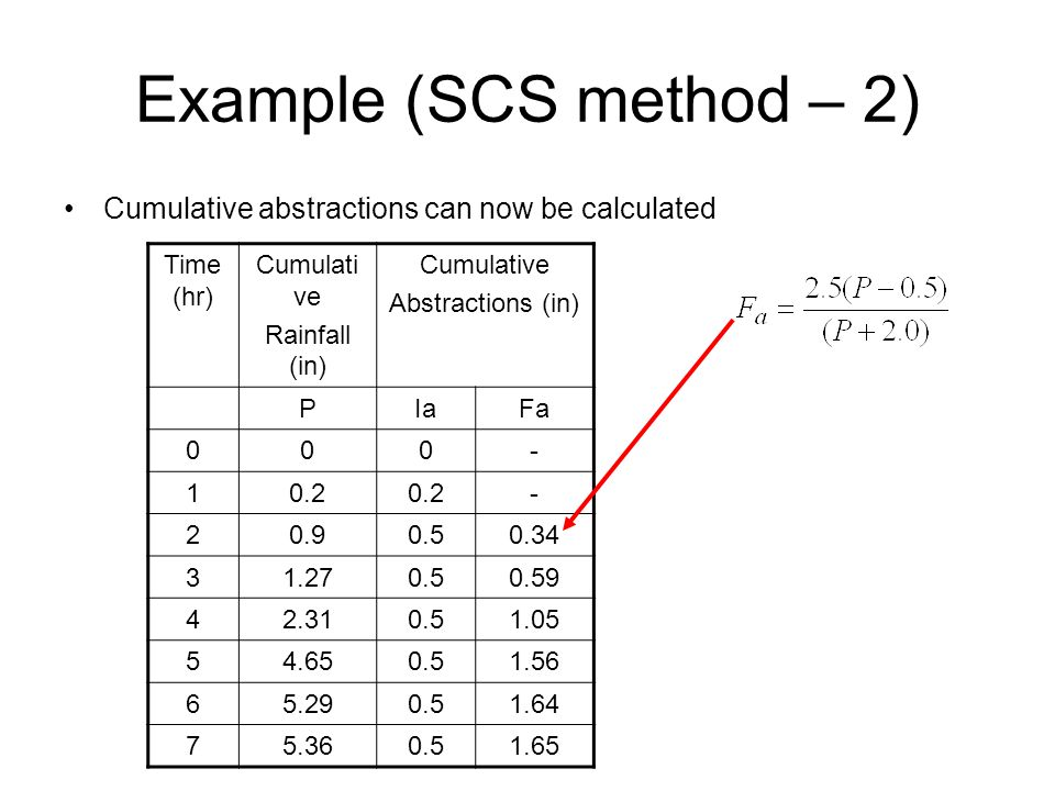 Example (SCS method – 2) Cumulative abstractions can now be calculated Time (hr) Cumulati ve Rainfall (in) Cumulative Abstractions (in) PIaFa