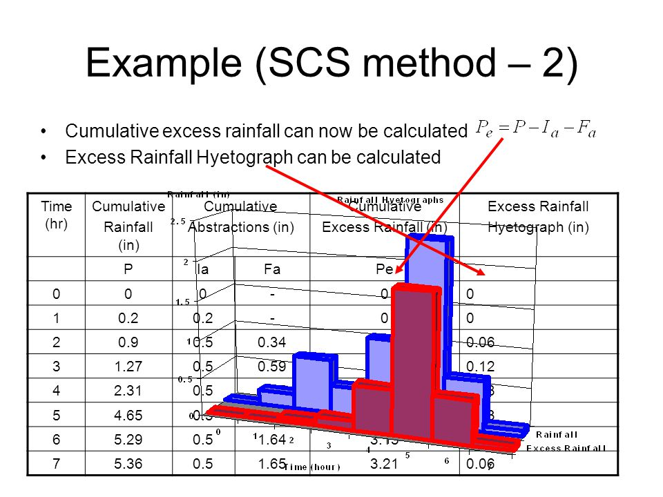 Example (SCS method – 2) Cumulative excess rainfall can now be calculated Excess Rainfall Hyetograph can be calculated Time (hr) Cumulative Rainfall (in) Cumulative Abstractions (in) Cumulative Excess Rainfall (in) Excess Rainfall Hyetograph (in) PIaFaPe