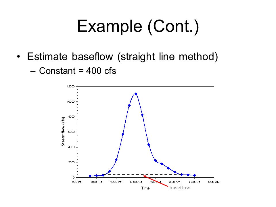 Example (Cont.) Estimate baseflow (straight line method) –Constant = 400 cfs baseflow