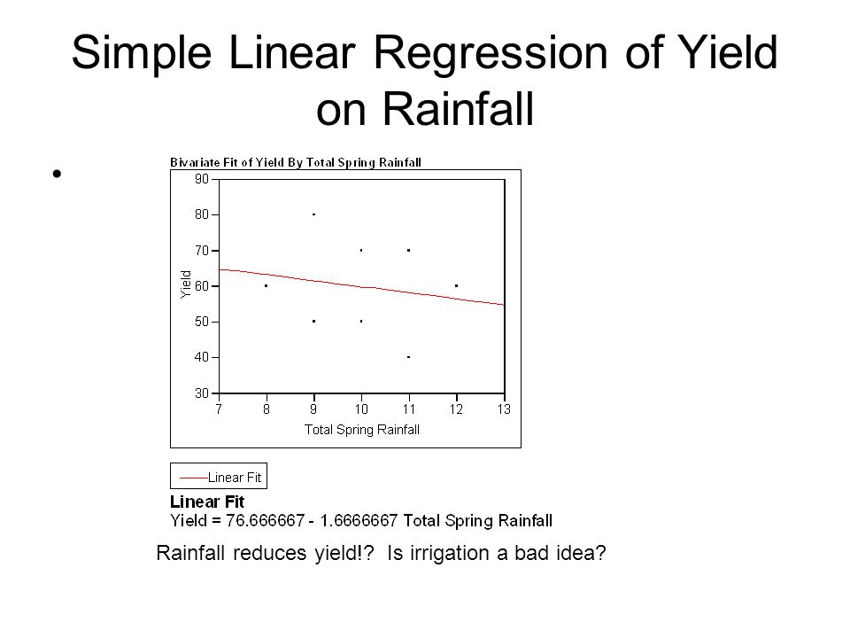 Simple Linear Regression of Yield on Rainfall Rainfall reduces yield! Is irrigation a bad idea