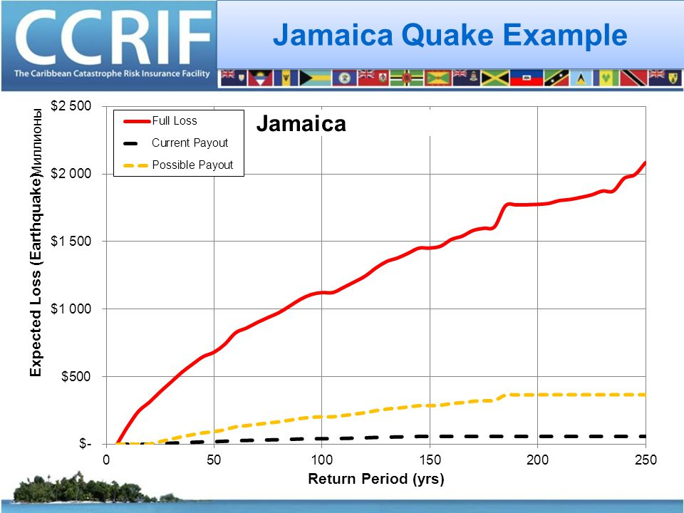 Jamaica Quake Example