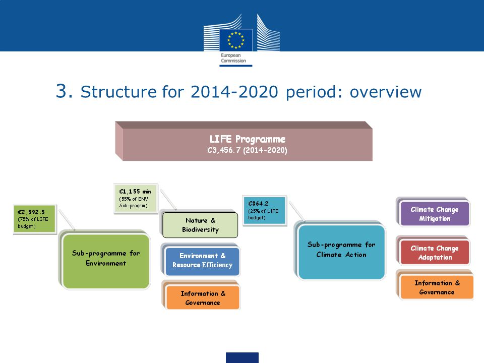 3. Structure for period: overview