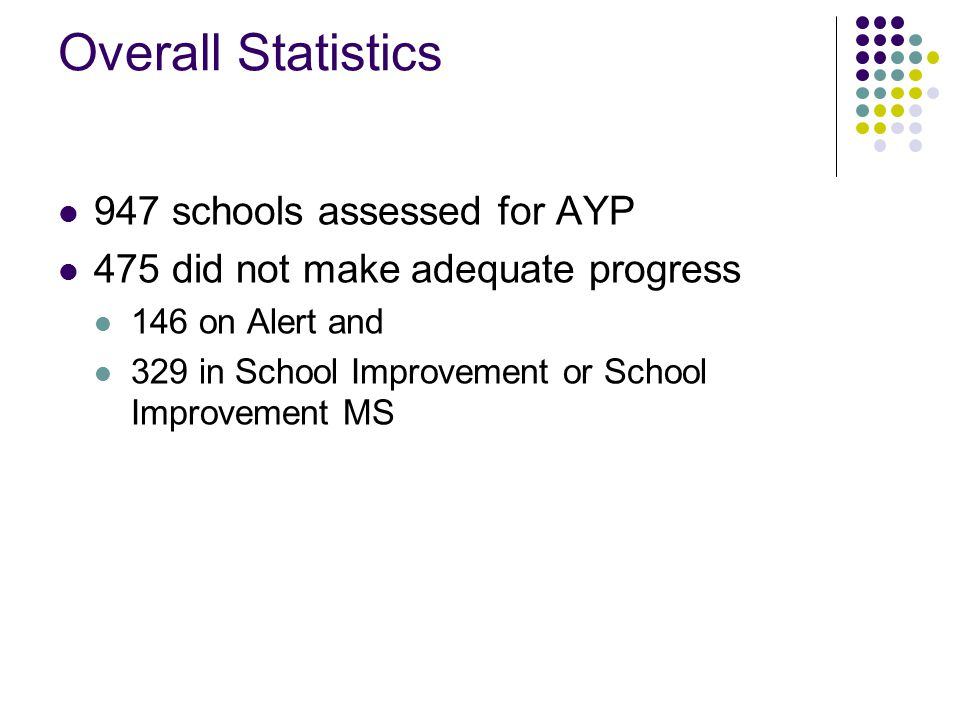 Overall Statistics 947 schools assessed for AYP 475 did not make adequate progress 146 on Alert and 329 in School Improvement or School Improvement MS