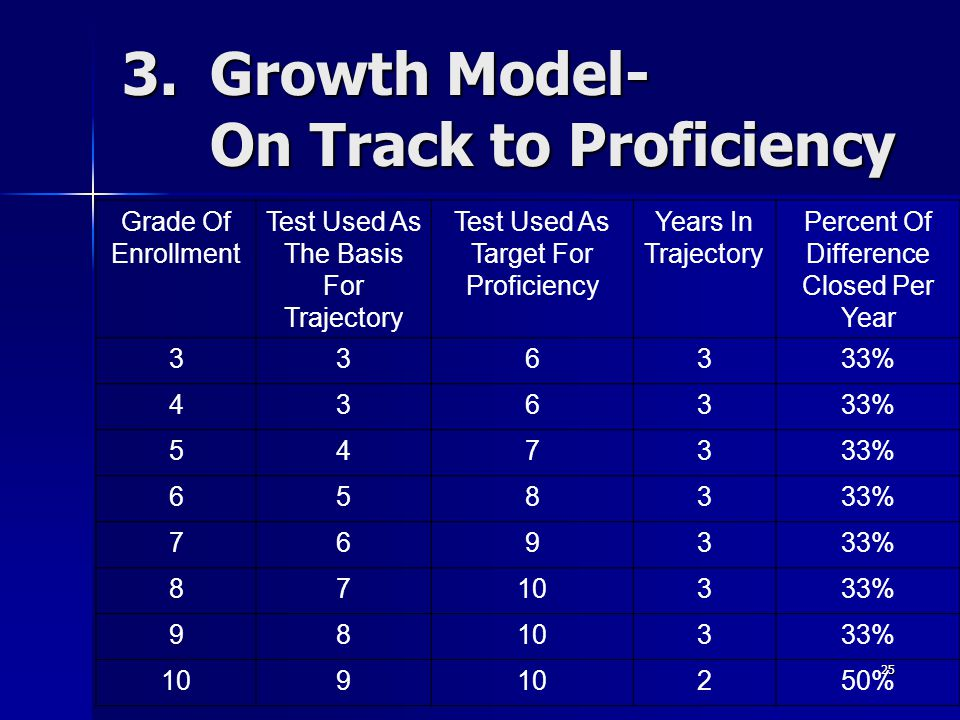 25 3.Growth Model- On Track to Proficiency Grade Of Enrollment Test Used As The Basis For Trajectory Test Used As Target For Proficiency Years In Trajectory Percent Of Difference Closed Per Year % % % %