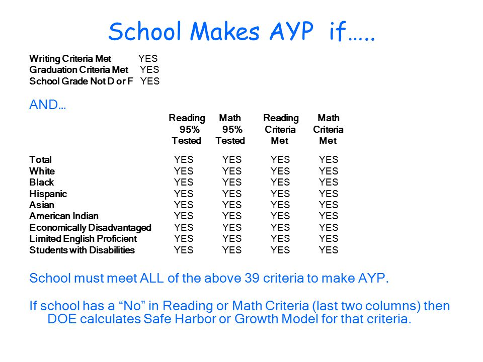 School Makes AYP if…..