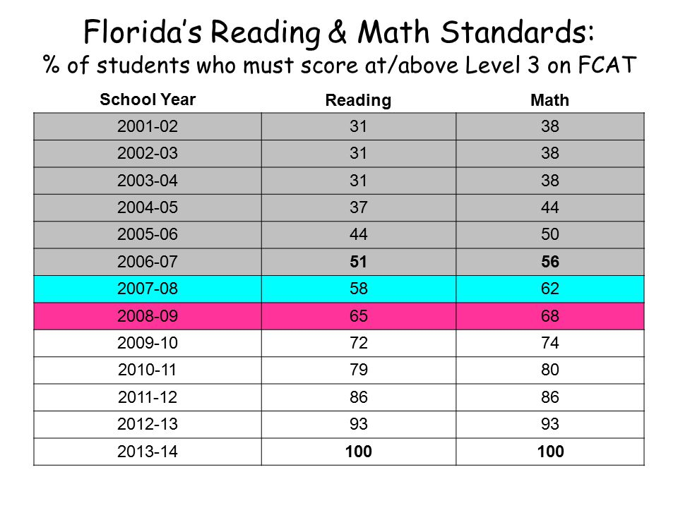 Florida's Reading & Math Standards: % of students who must score at/above Level 3 on FCAT School YearReadingMath