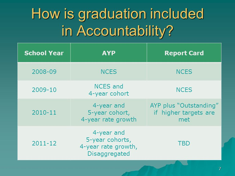 How is graduation included in Accountability.