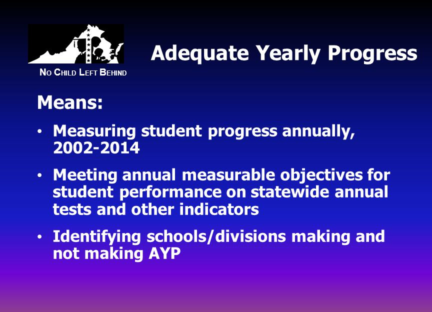 N O C HILD L EFT B EHIND Adequate Yearly Progress Means: Measuring student progress annually, Meeting annual measurable objectives for student performance on statewide annual tests and other indicators Identifying schools/divisions making and not making AYP